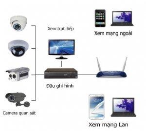 lap-dat-tron-bo-4-camera-ip-full-hd.